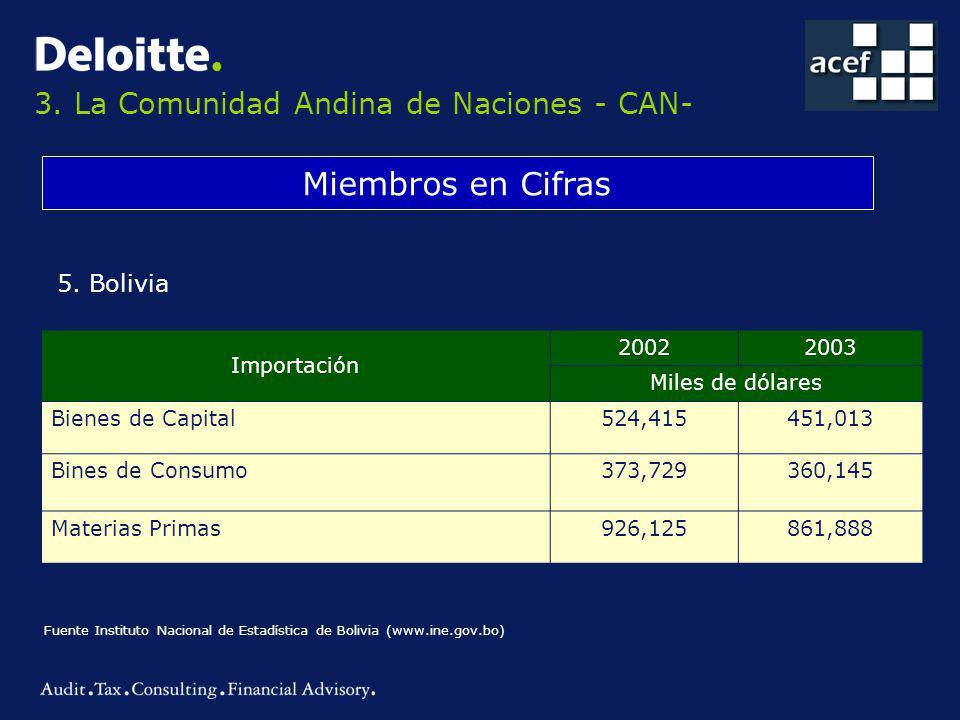 3.La Comunidad Andina de Naciones - CAN- Miembros en Cifras 5.