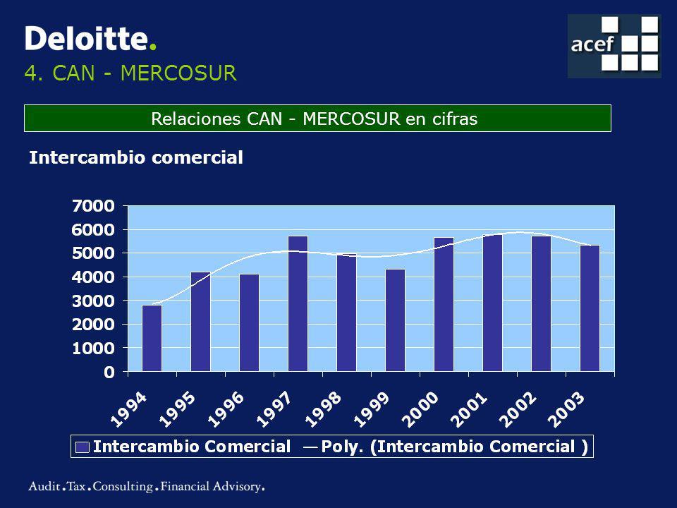 4. CAN - MERCOSUR Relaciones CAN - MERCOSUR en cifras Intercambio comercial