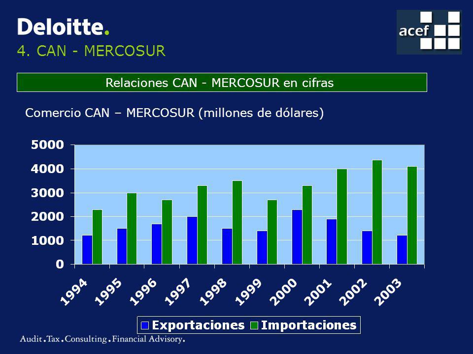 4. CAN - MERCOSUR Relaciones CAN - MERCOSUR en cifras Comercio CAN – MERCOSUR (millones de dólares)