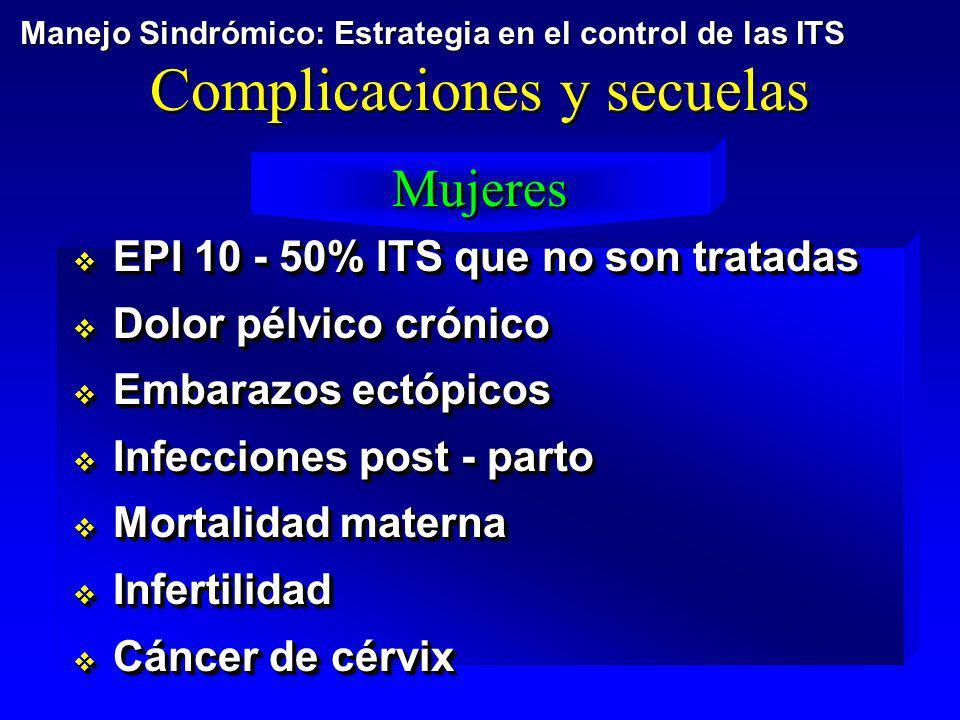 Complicaciones y secuelas Mujeres EPI 10 - 50% ITS que no son tratadas EPI 10 - 50% ITS que no son tratadas Dolor pélvico crónico Dolor pélvico crónic