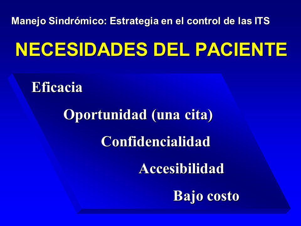NECESIDADES DEL PACIENTE Eficacia Oportunidad (una cita) Oportunidad (una cita) Confidencialidad Confidencialidad Accesibilidad Accesibilidad Bajo cos