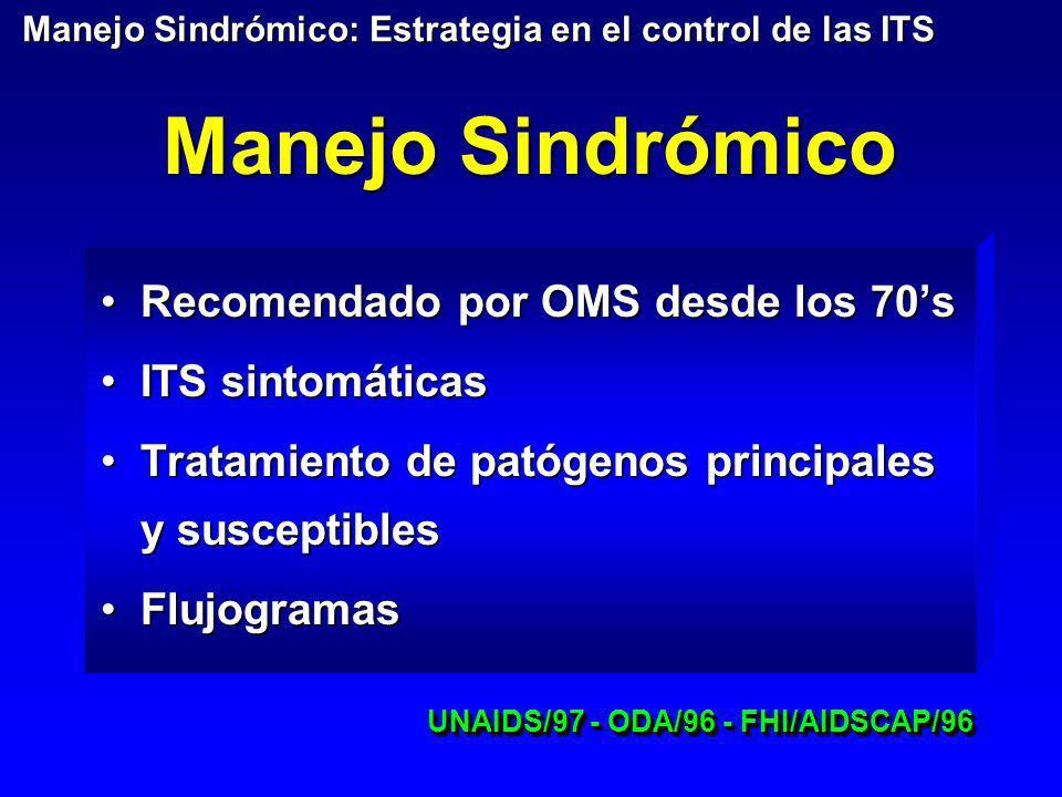 Manejo Sindrómico Recomendado por OMS desde los 70sRecomendado por OMS desde los 70s ITS sintomáticasITS sintomáticas Tratamiento de patógenos princip