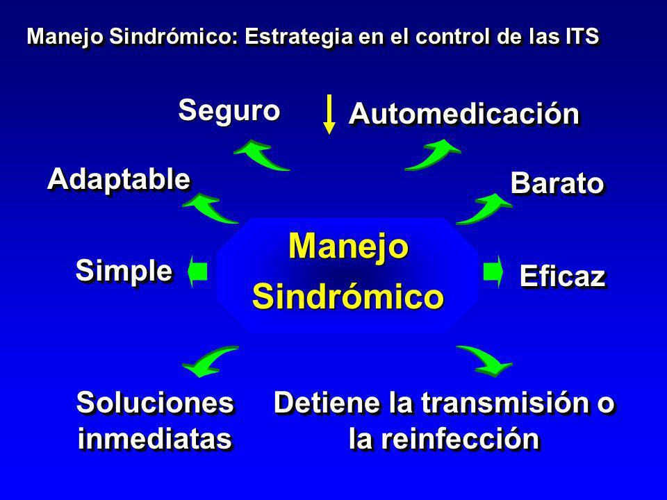 Manejo Sindrómico Seguro Manejo Sindrómico: Estrategia en el control de las ITS SimpleSimple AdaptableAdaptable EficazEficaz BaratoBarato Soluciones i
