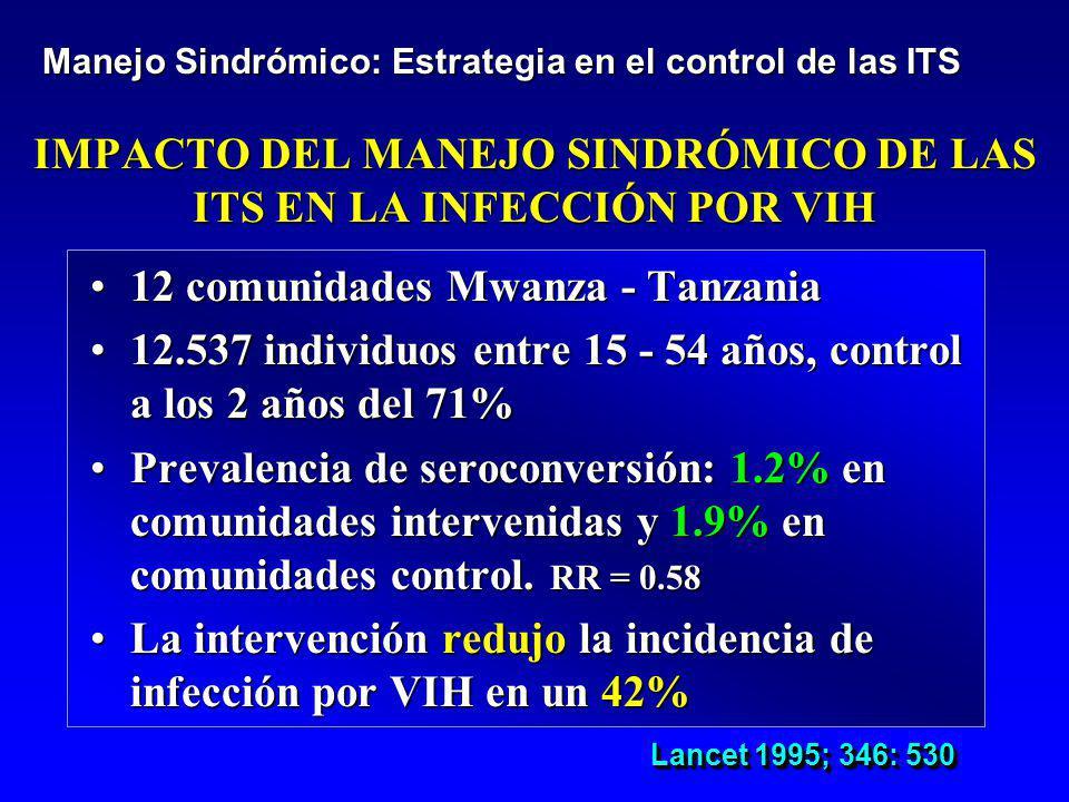 IMPACTO DEL MANEJO SINDRÓMICO DE LAS ITS EN LA INFECCIÓN POR VIH 12 comunidades Mwanza - Tanzania12 comunidades Mwanza - Tanzania 12.537 individuos en