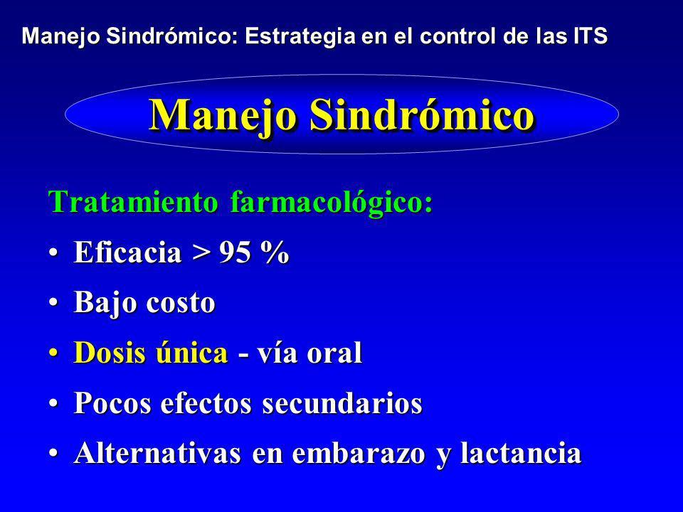 Manejo Sindrómico Tratamiento farmacológico: Eficacia > 95 %Eficacia > 95 % Bajo costoBajo costo Dosis única - vía oralDosis única - vía oral Pocos ef