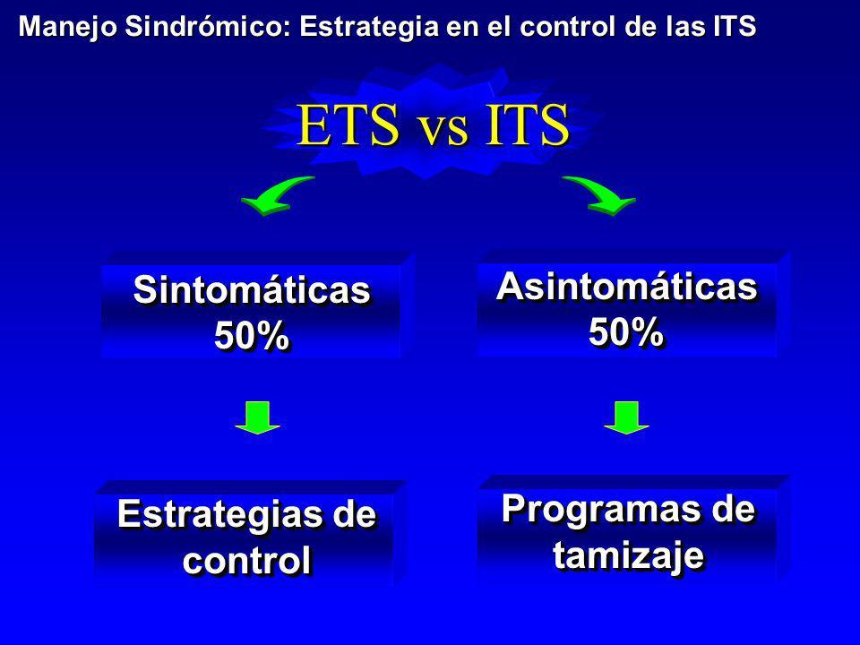 ETS vs ITS Sintomáticas50%Sintomáticas50% Asintomáticas50%Asintomáticas50% Estrategias de control Programas de tamizaje Manejo Sindrómico: Estrategia