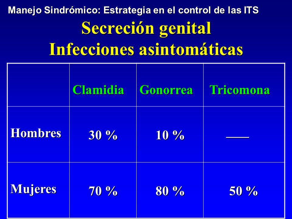 Secreción genital Infecciones asintomáticas ClamidiaGonorrea Tricomona Tricomona Hombres 30 % 30 % 10 % 10 % ____ ____ Mujeres 70 % 70 % 80 % 80 % 50