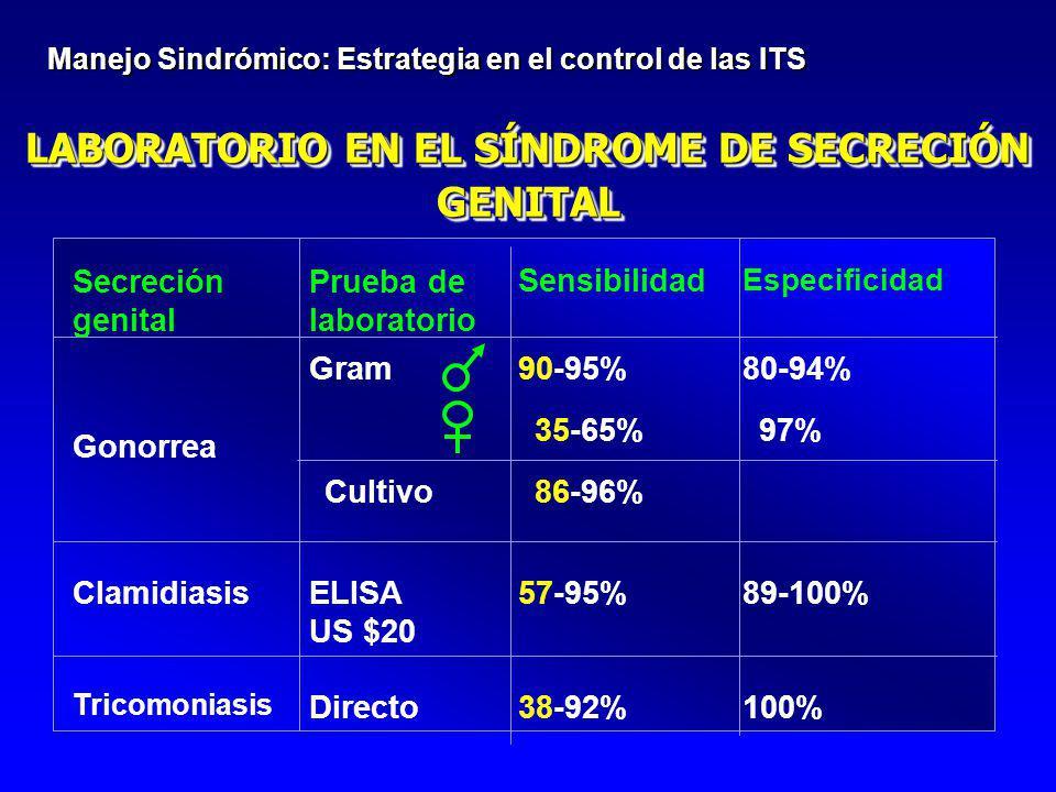 LABORATORIO EN EL SÍNDROME DE SECRECIÓN GENITAL Manejo Sindrómico: Estrategia en el control de las ITS Secreción genital Prueba de laboratorio Sensibi