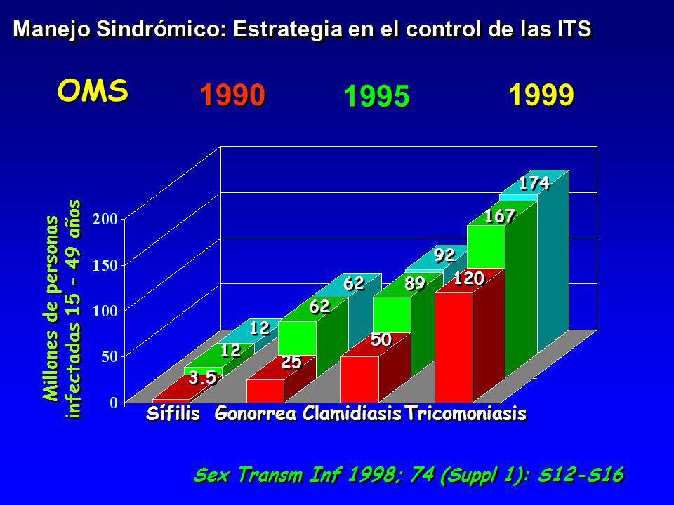 1990 Manejo Sindrómico: Estrategia en el control de las ITS Sex Transm Inf 1998; 74 (Suppl 1): S12-S16 1999 Sífilis Gonorrea Clamidiasis Tricomoniasis