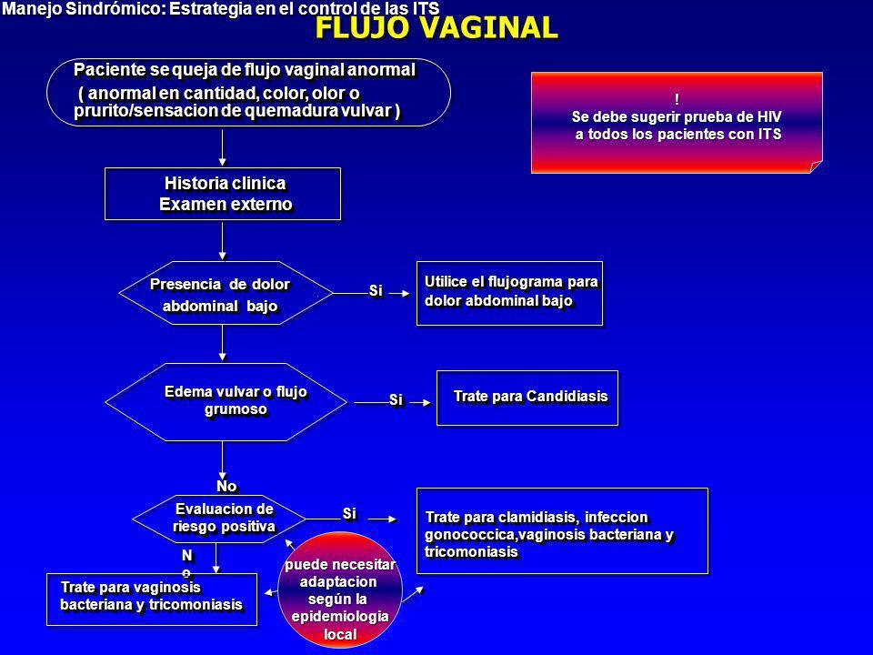 Paciente se queja de flujo vaginal anormal ( anormal en cantidad, color, olor o prurito/sensacion de quemadura vulvar ) ( anormal en cantidad, color,