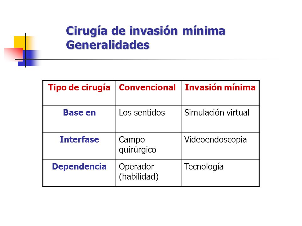 Cirugía de invasión mínima Generalidades Tipo de cirugíaConvencionalInvasión mínima Base enLos sentidosSimulación virtual InterfaseCampo quirúrgico Vi