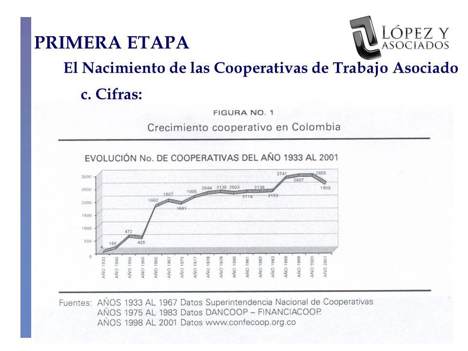 PRIMERA ETAPA El Nacimiento de las Cooperativas de Trabajo Asociado c. Cifras: