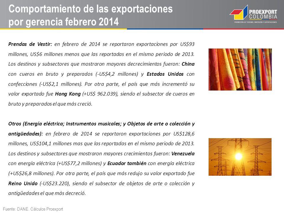 Sectores (no mineros) de mayor dinamismo febrero 2014 Sectores de mayor crecimiento (Febrero 2014): Energía eléctrica: las exportaciones de este sector reportaron en febrero de 2014 US$128,4 millones, US$104,1 millones más que en el mismo periodo de 2013.