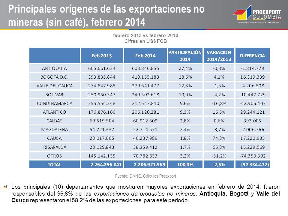 Principales destinos por gerencias: Agroindustria / Manufacturas Fuente: DANE.