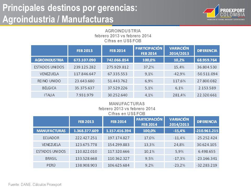 Principales destinos por gerencias: Prendas / Servicios / Otros Fuente: DANE.