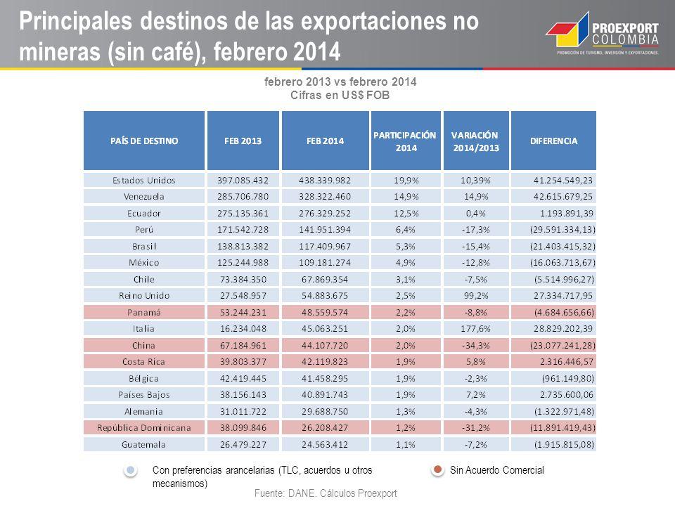 Exportaciones a países con TLC con Colombia Fuente: DANE.