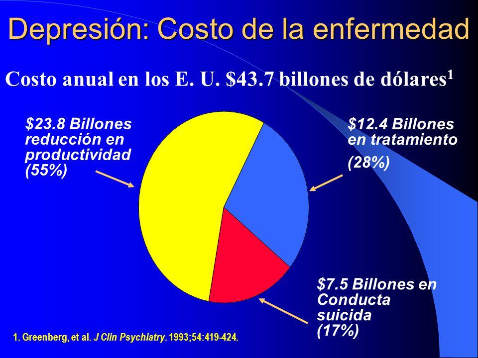 Costo anual en los E. U. $43.7 billones de dólares 1 Depresión: Costo de la enfermedad $7.5 Billones en Conducta suicida (17%) $23.8 Billones reducció