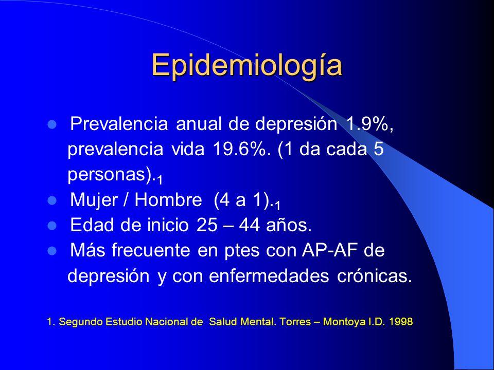 Epidemiología Prevalencia anual de depresión 1.9%, prevalencia vida 19.6%. (1 da cada 5 personas). 1 Mujer / Hombre (4 a 1). 1 Edad de inicio 25 – 44