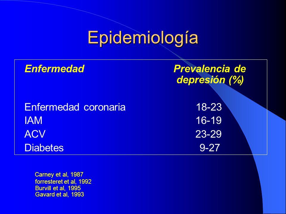 Epidemiología Enfermedad Prevalencia de depresión (%) Enfermedad coronaria 18-23 IAM 16-19 ACV 23-29 Diabetes 9-27 Carney et al, 1987 forresteret et a