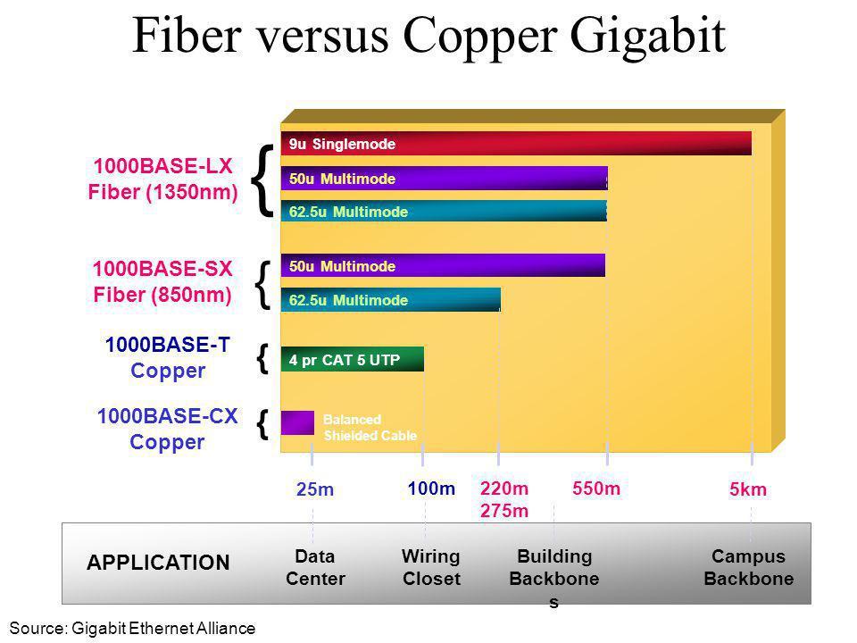 9u Singlemode { 1000BASE-LX Fiber (1350nm) { 1000BASE-SX Fiber (850nm) { 1000BASE-CX Copper 25m5km 220m 275m { 1000BASE-T Copper 100m 550m 50u Multimo