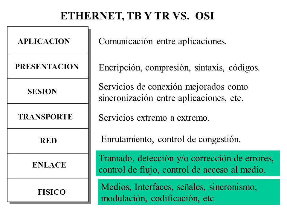 PRESENTACION APLICACION SESION RED FISICO ENLACE TRANSPORTE ETHERNET, TB Y TR VS. OSI Medios, Interfaces, señales, sincronismo, modulación, codificaci