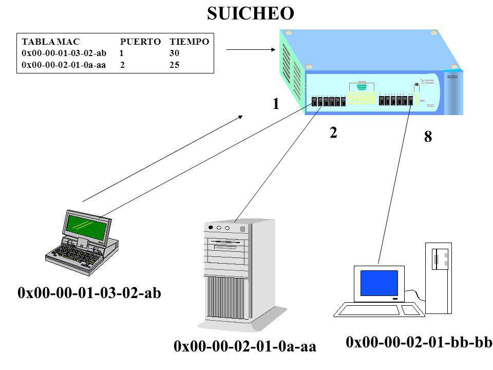 SUICHEO 3COM 0x00-00-01-03-02-ab TABLA MACPUERTOTIEMPO 0x00-00-01-03-02-ab 130 0x00-00-02-01-0a-aa225 0x00-00-02-01-0a-aa 1 2 8 0x00-00-02-01-bb-bb