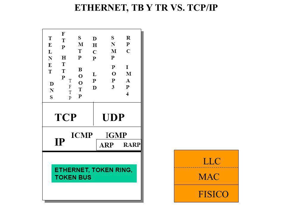 ETHERNET, TB Y TR VS. TCP/IP SMTPSMTP FTPFTP TELNETTELNET IP TCP UDP DHCPDHCP SNMPSNMP RPCRPC ICMP IGMP ARP RARP ETHERNET, TOKEN RING, TOKEN BUS HTTPH