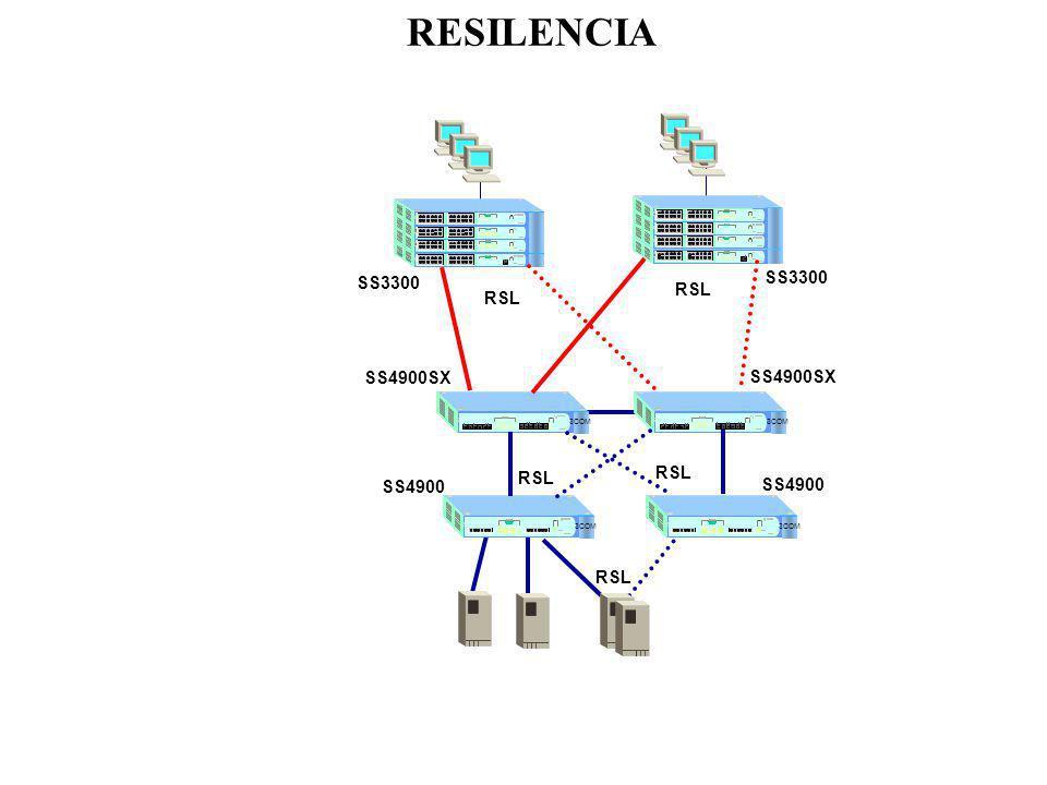 RESILENCIA 3COM SS3300 3COM SS3300 SS4900SX SS4900 RSL