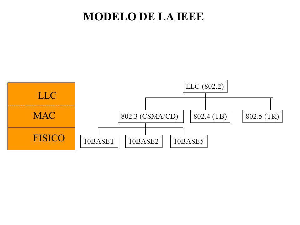 MODELO DE LA IEEE LLC (802.2) 802.3 (CSMA/CD) 10BASET 802.4 (TB)802.5 (TR) 10BASE210BASE5 MAC LLC FISICO