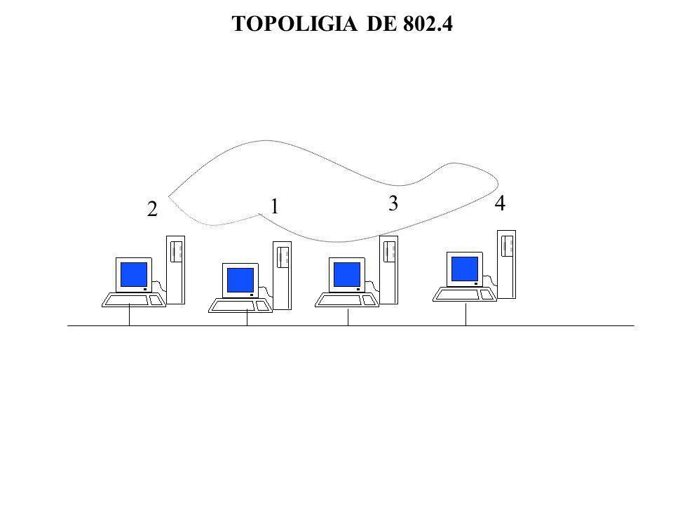 TOPOLIGIA DE 802.4 1 2 34