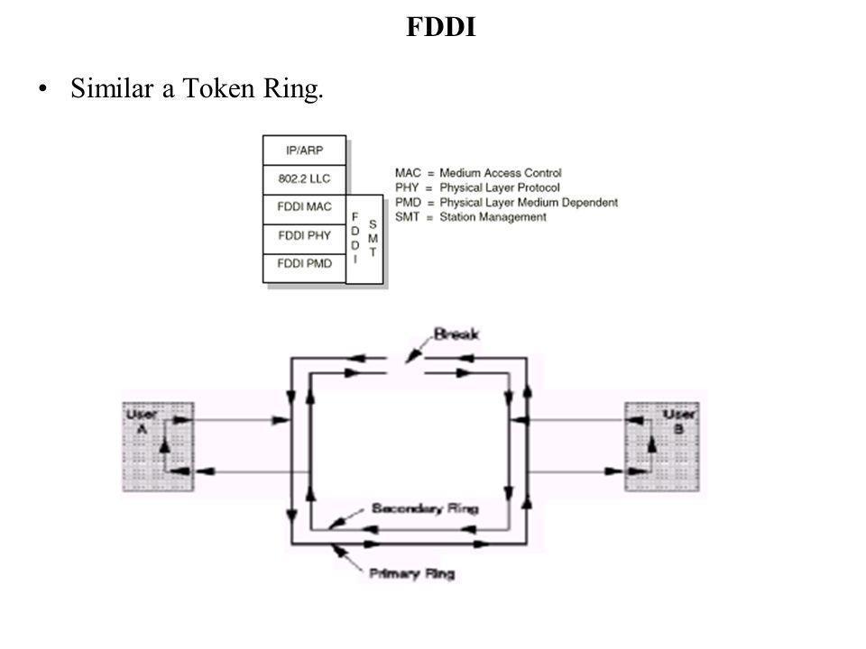 FDDI Similar a Token Ring.