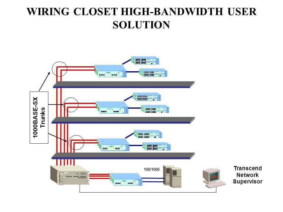 WIRING CLOSET HIGH-BANDWIDTH USER SOLUTION 1000BASE-SX Trunks 100/1000 Transcend Network Supervisor