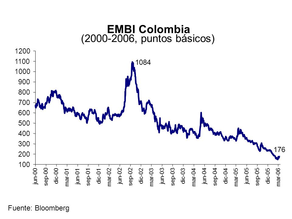 EMBI Colombia (2000-2006, puntos básicos) 100 200 300 400 500 600 700 800 900 1000 1100 1200 jun-00 sep-00 dic-00 mar-01 jun-01 sep-01 dic-01 mar-02 j