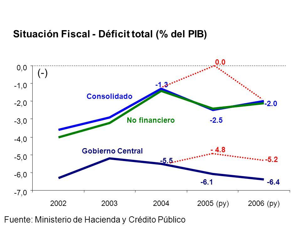-7,0 -6,0 -5,0 -4,0 -3,0 -2,0 -1,0 0,0 2002200320042005 (py)2006 (py) Fuente: Ministerio de Hacienda y Crédito Público Situación Fiscal - Déficit total (% del PIB) -5.5 -6.1-6.4 -1.3 -2.5 -2.0 Consolidado Gobierno Central No financiero (-) 0.0 - 4.8 -5.2