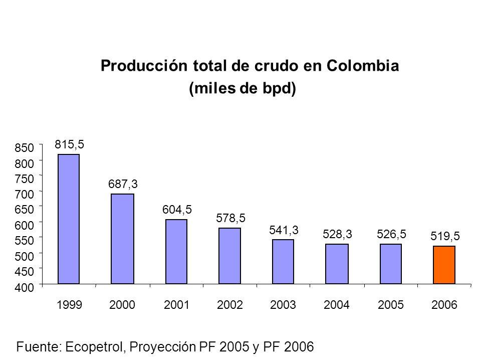 815,5 687,3 604,5 578,5 541,3 528,3526,5 519,5 400 450 500 550 600 650 700 750 800 850 19992000200120022003200420052006 Fuente: Ecopetrol, Proyección PF 2005 y PF 2006 Producción total de crudo en Colombia (miles de bpd)
