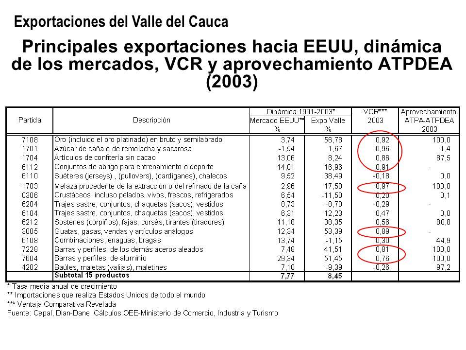 Principales exportaciones hacia EEUU, dinámica de los mercados, VCR y aprovechamiento ATPDEA (2003) Exportaciones del Valle del Cauca