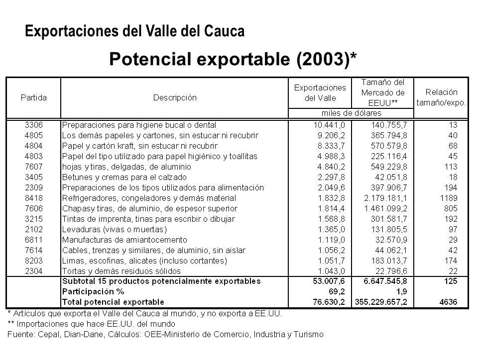 Potencial exportable (2003)* Exportaciones del Valle del Cauca