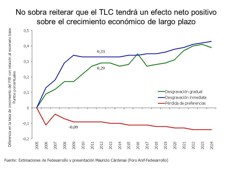 No sobra reiterar que el TLC tendrá un efecto neto positivo sobre el crecimiento económico de largo plazo Fuente: Estimaciones de Fedesarrollo y presentación Mauricio Cárdenas (Foro Anif-Fedesarrollo)