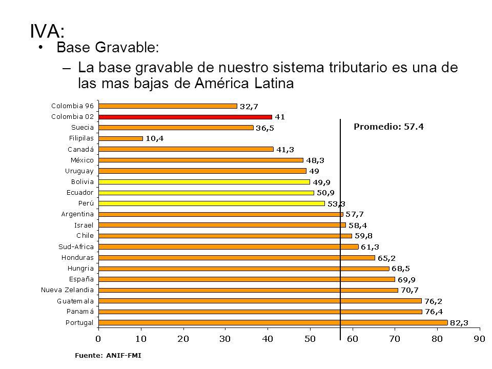 IVA: Base Gravable: –La base gravable de nuestro sistema tributario es una de las mas bajas de América Latina Promedio: 57.4 Fuente: ANIF-FMI