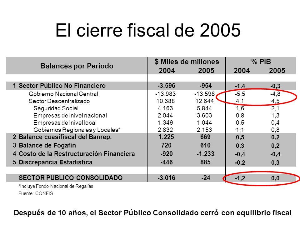 El cierre fiscal de 2005 Después de 10 años, el Sector Público Consolidado cerró con equilibrio fiscal 2004200520042005 1Sector Público No Financiero-3.596-954 -1,4-0,3 Gobierno Nacional Central-13.983-13.598-5,5-4,8 Sector Descentralizado10.38812.6444,14,5 Seguridad Social4.1635.8441,62,1 Empresas del nivel nacional2.0443.6030,81,3 Empresas del nivel local1.3491.0440,50,4 Gobiernos Regionales y Locales*2.8322.1531,10,8 2Balance cuasifiscal del Banrep.1.225669 0,50,2 3Balance de Fogafín720610 0,30,2 4Costo de la Restructuración Financiera-920-1.233 -0,4 5Discrepancia Estadistica-446885 -0,20,3 SECTOR PUBLICO CONSOLIDADO-3.016-24 -1,20,0 *Incluye Fondo Nacional de Regalías Fuente: CONFIS $ Miles de millones% PIB Balances por Período