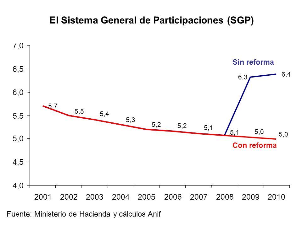 El Sistema General de Participaciones (SGP) 5,7 6,4 6,3 5,5 5,4 5,3 5,2 5,1 5,0 4,0 4,5 5,0 5,5 6,0 6,5 7,0 2001200220032004200520062007200820092010 Fuente: Ministerio de Hacienda y cálculos Anif Con reforma Sin reforma