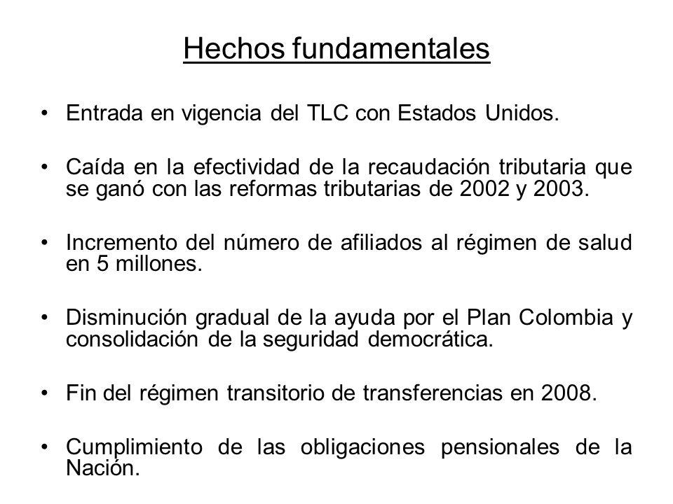 Hechos fundamentales Entrada en vigencia del TLC con Estados Unidos.