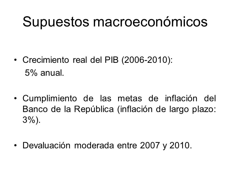 Supuestos macroeconómicos Crecimiento real del PIB (2006-2010): 5% anual.