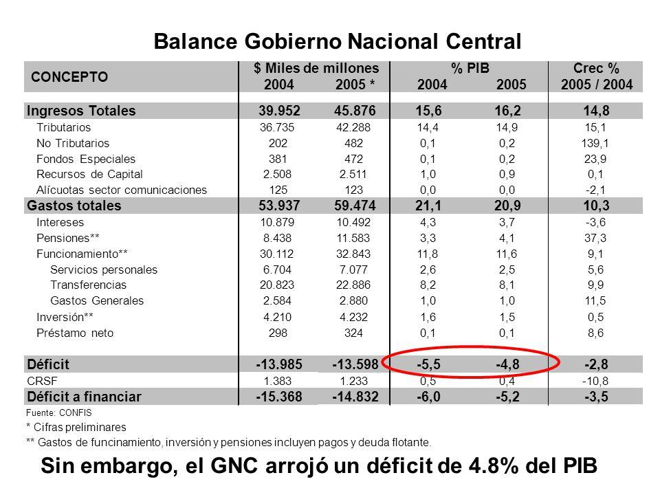 El buen resultado estuvo por el lado del Sector Descentralizado El Sector Descentralizado en 2005 2004200520042005 Seguridad Social4.1635.8441,72,1 Empresas del nivel nacional2.0443.6030,81,3 Ecopetrol2961.1340,10,4 FAEP1676370,10,2 Eléctrico4853590,20,1 Telecom261170,10,0 Resto Nacional7991.4550,30,5 Empresas del nivel local1.3491.0440,50,4 EPM5021930,20,1 EMCALI2711610,1 Resto Local5756900,2 Gobiernos Regionales y Locales*2.8322.1531,10,8 Sector Descentralizado10.38812.6444,24,5 Gobierno Nacional Central-13.983-13.598-5,6-4,8 Sector Público no Financiero-3.596-954 -1,4-0,3 *Incluye Fondo Nacional de Regalías Fuente: CONFIS SECTORES $ Miles de millones% PIB