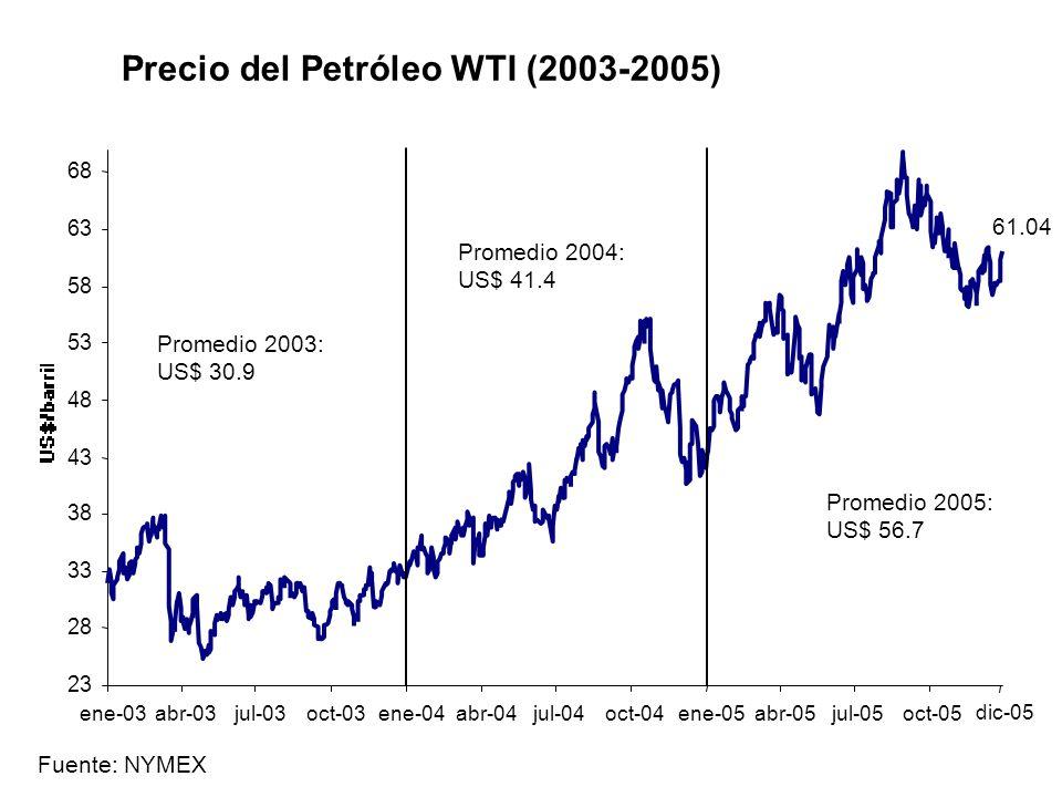 20 25 30 35 40 45 50 55 60 65 Ene-04 Mar-04 May-04 Jul-04 Sep-04 Nov-04 Ene-05 Mar-05 May-05 Jul-05 Sep-05 Nov-05 Ene-06 Mar-06 May-06 Fuente: Nymex, Ecopetrol y cálculos Anif cesta colombiana Evolución del precio del petróleo (US$ por barril) WTI Ene.
