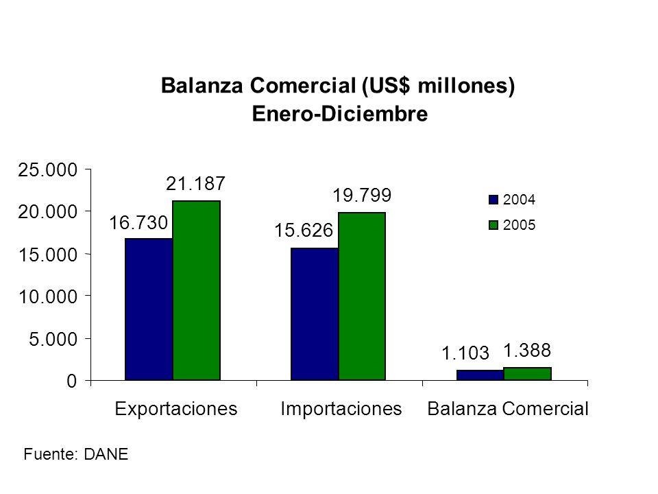 Balanza Comercial (US$ millones) Enero-Diciembre 21.187 19.799 1.388 1.103 15.626 16.730 0 5.000 10.000 15.000 20.000 25.000 ExportacionesImportacionesBalanza Comercial 2004 2005 Fuente: DANE