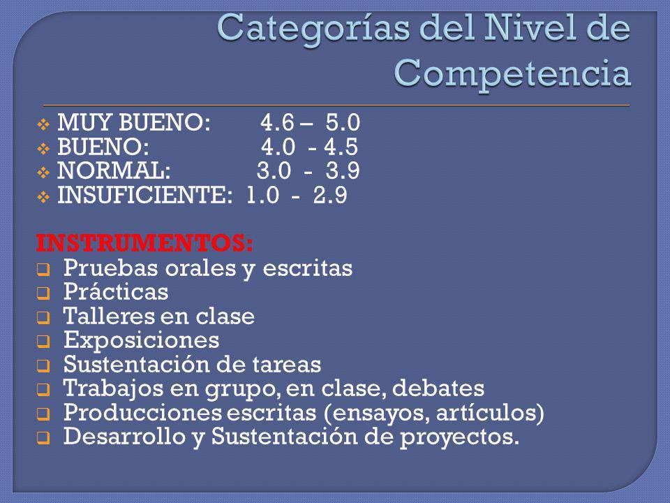 MUY BUENO: 4.6 – 5.0 BUENO: 4.0 - 4.5 NORMAL: 3.0 - 3.9 INSUFICIENTE: 1.0 - 2.9 INSTRUMENTOS: Pruebas orales y escritas Prácticas Talleres en clase Ex