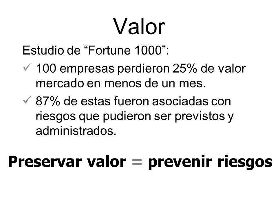 Valor Estudio de Fortune 1000: 100 empresas perdieron 25% de valor mercado en menos de un mes.