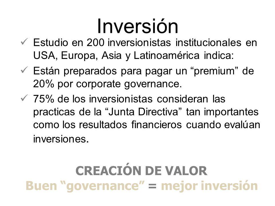 Inversión Estudio en 200 inversionistas institucionales en USA, Europa, Asia y Latinoamérica indica: Están preparados para pagar un premium de 20% por corporate governance.