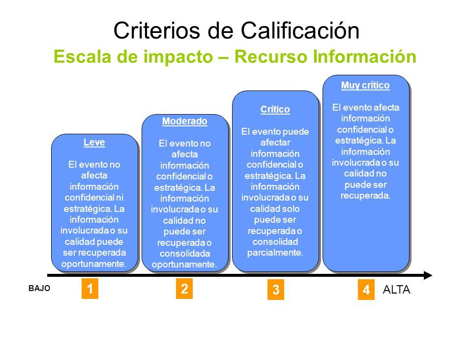 Criterios de Calificación Escala de impacto – Recurso Información Leve El evento no afecta información confidencial ni estratégica.